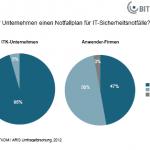 Bitkom Grafik Notfallpläne in KMU