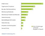 IT-Sicherheitslage im Mittelstand 2012