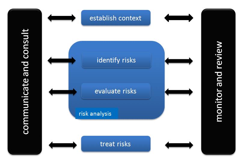 Bild zu IT-Risikoplanung